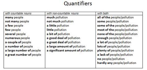 Resume Quantifiers How To Write A Personal Chris Coyier Verb Tense 2 Present Arabic Language Bio Data