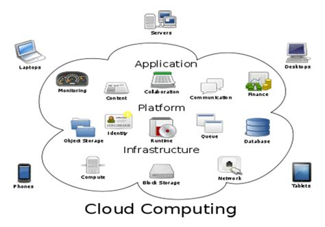 cloud based architecture diagram a complete reference to cloud computing webgranth