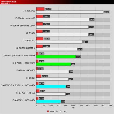 Intel I5 6600k 1 intel skylake i5 6600k i7 6700k 1151 z170 review