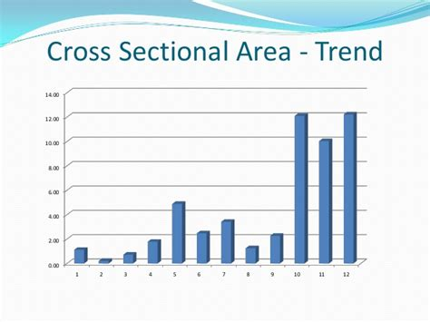cross sectional area controlled assessment data presentation