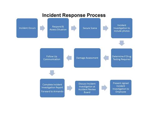incident response process flow diagram wiring diagrams