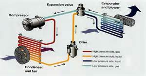 Air Brake Systems Melbourne Car Air Conditioning Service Air Conditioning Repairs