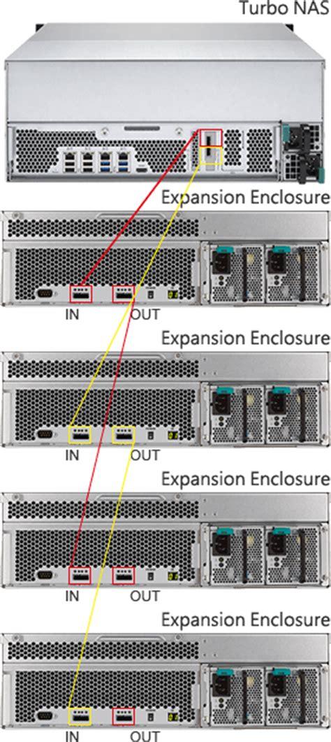 Qnap Ts Ec2480u I3 4ge R2 24 Bay Rackmount Nas 24 bay qnap ts ec2480u e3 4ge r2 rackmount nas unit computer alliance