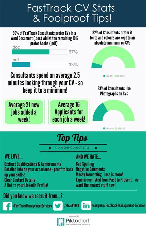 fasttrack management services ltd infographic fasttrack