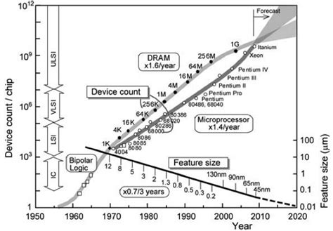 integrated circuits replace transistors integrated circuit transistor count 28 images electronics projects and tutorials milestones