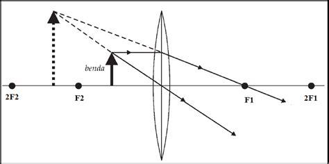 Lensa Cembung Untuk Foto cara menggambar pembentukan bayangan pada lensa cembung
