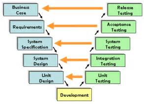 Model Software software testing models become a tester