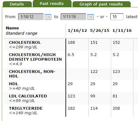 lipid panel color fasting cholesterol levels chart uk cholesterol ratio