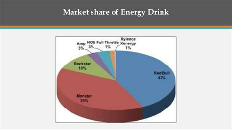 energy drink industry analysis redbull analysis