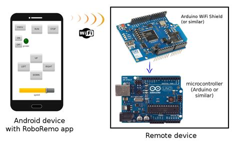 Project Kontrol Arduino Penggerak 4 Servo Via Android Bluetooth roboremofree arduino bluetooth android apps on play
