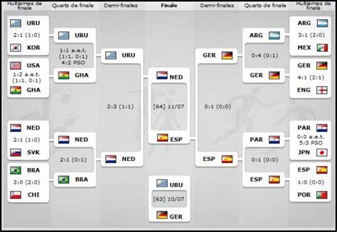 Calendrier Mondial 2014 Resultat Coupe Du Monde 2014
