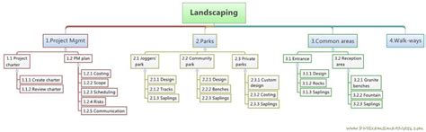 create work breakdown structure wbs from scope