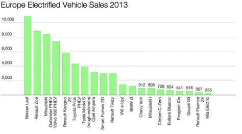 Tesla Sales Europe Gipfeli 24 Febbraio 2014