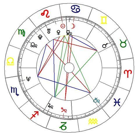 predicciones 2016 horoscopo gratis carta astral predicciones 2015 horoscopo gratis carta astral horoscopo