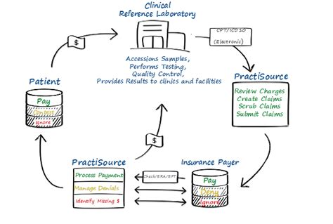 clinical workflows clinical workflow definition 28 images clinical