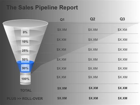 sle of a report to management when the sales pipeline management report reveals a gap