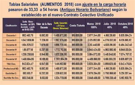 firma del contrato colectivo del docente mppe contrato contrato colectivo de educadores aument 243 100 acn