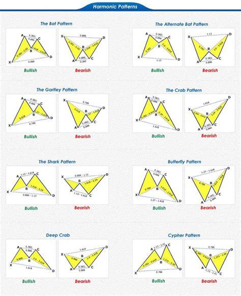 stock pattern pdf 1000 ideas about stock charts on pinterest stock market