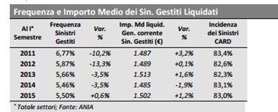 dati ania aumenta la frequenza sinistri nel primo semestre 2015mg