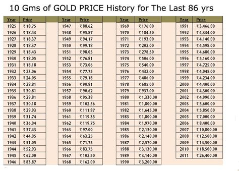 gold price    years  india