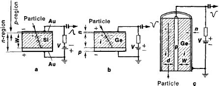 semiconductor diode detector semiconductor diode detector article about semiconductor diode detector by the free dictionary