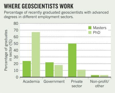 geologist job outlook geology masters degrees graduate