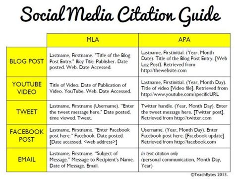 How To Reference A Podcast In An Essay by How To Cite A Tweet And Other Social Media In A Journal