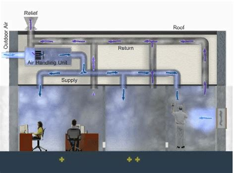 safe room ventilation system animation series visual reference modules for the indoor air quality building education and
