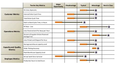 metrics tracking template the most important distribution center metrics to track