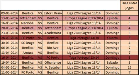 Calendario Benfica Vozes Encarnadas Calend 225 Do Benfica Dias Entre Jogos