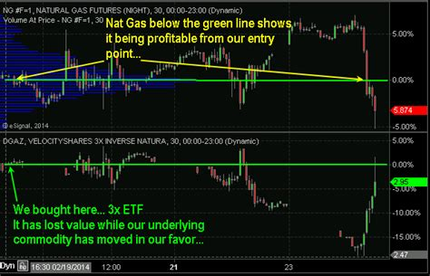 swing trading leveraged etfs price erosion of 3x leveraged natural gas etfs etf