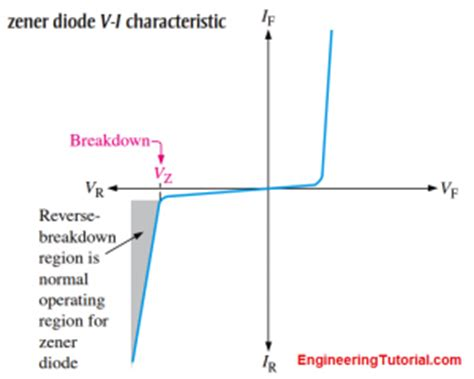 diode transmission characteristics zener diode breakdown characteristics engineering tutorial