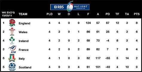 Six Nations Table rbs six nations rugby union tournament rugbyunplugged