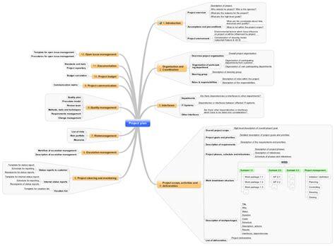 website von volker nawrath projektmanagement themen