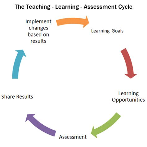 teaching and learning cycle diagram assessment cycle pictures to pin on pinsdaddy