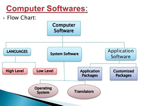 computer flow chart template software and its types