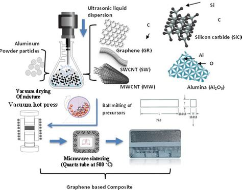 Properties Of Vacuum Tribological Aspects Of Graphene Aluminum Nanocomposites