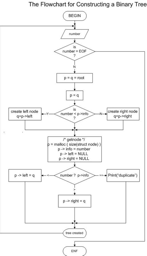 Base For A Recursive Binary Search Algorithm Binary Search Algorithm Flowchart Flowchart In Word