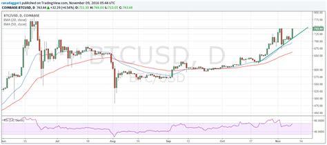 bitcoin zar chart btc to zar graph