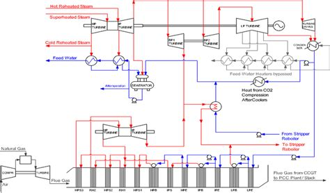 combined cycle power plant process flow diagram fig 14 process flow diagram of a power matched carbon