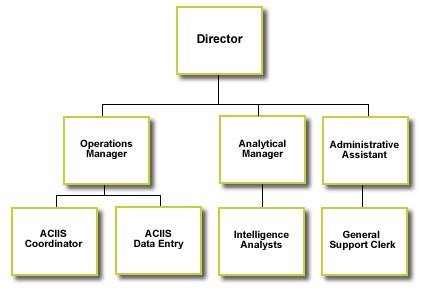 organisational design proposal operations staffing and management sections of a business