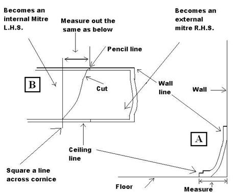 How To Cut Cornice With A Mitre Box plastering diy tips on measuring a miter for decorative cornice