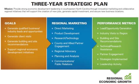 it strategic plan template 3 year strategic marketing plan defines goals objectives and