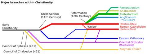 united church of god split