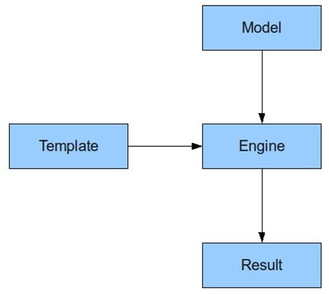 Velocity Template Engine java reference guide apache velocity informit