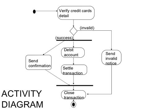 Credit Card Processing System Activity Diagram