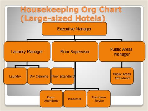 layout of housekeeping department in large hotel housekeeping department basics