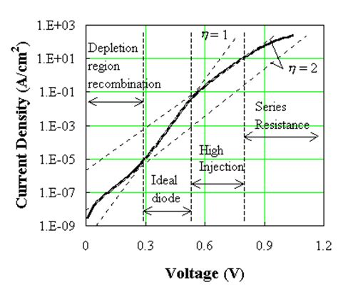ideal diode series resistance the p n diode current