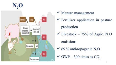 livestock amp greenhouse gas emission autosaved