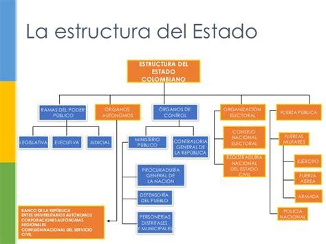 estructura del estado colombiano alcald a de medell n monitoria final fundamentos de derecho constitucional 2014 1